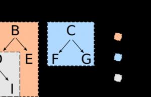 如何使用子模块和子树来管理 Git 项目