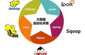 Linux系统安装Sqoop具体教程