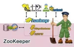 Linux系统安装zookeeper详细步骤
